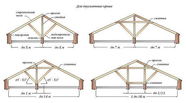 Двухскатные крыши с наслонным каркасом