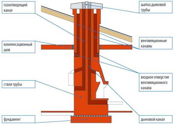 Схема устройства канала дымоудаления из кирпича