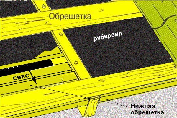 Монтаж профнастила на старое рубероидное покрытие