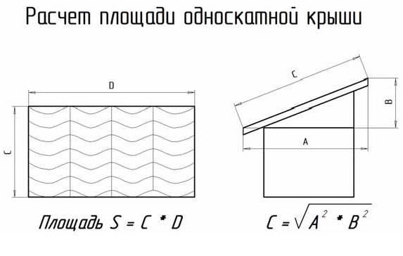 Расчет площади ската односкатной крыши