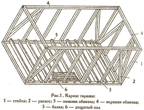 Схема каркаса
