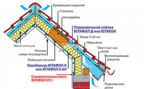 Кровельный пирог металлических крыш