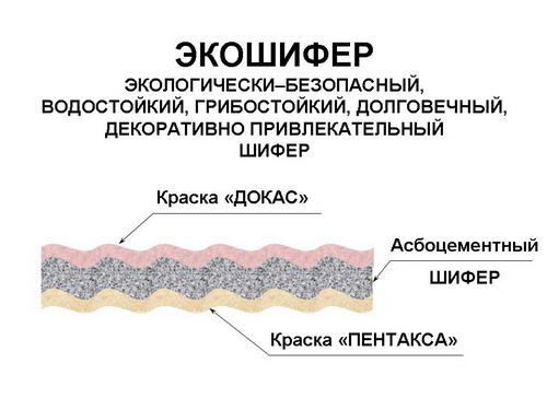 Состав современного эко-шифер