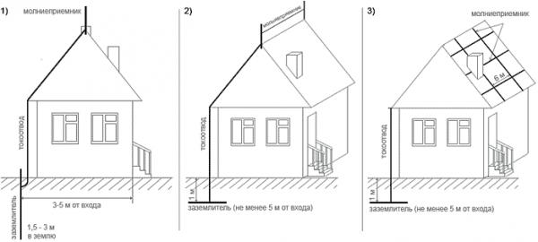 Способы заземления крыши
