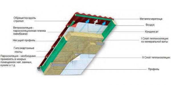 Схема наружного утепления скаты крыши