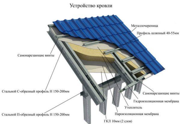 Устройство металлического стропильного каркаса и обрешетки
