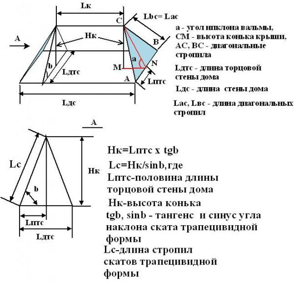 Расчет параметров вальмовой крыши