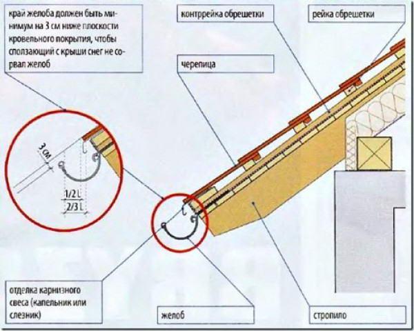 Схема крепления отливов к свесу крыши