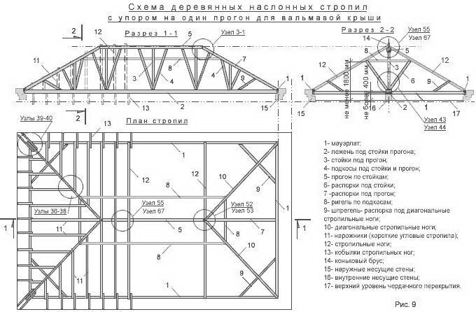 Проект вальмовой крыши