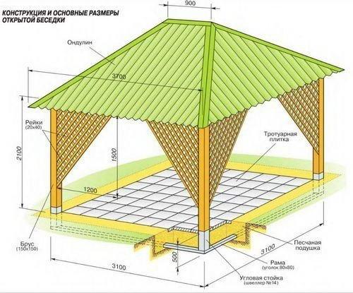 Проект крыши с четырехскатной крышей