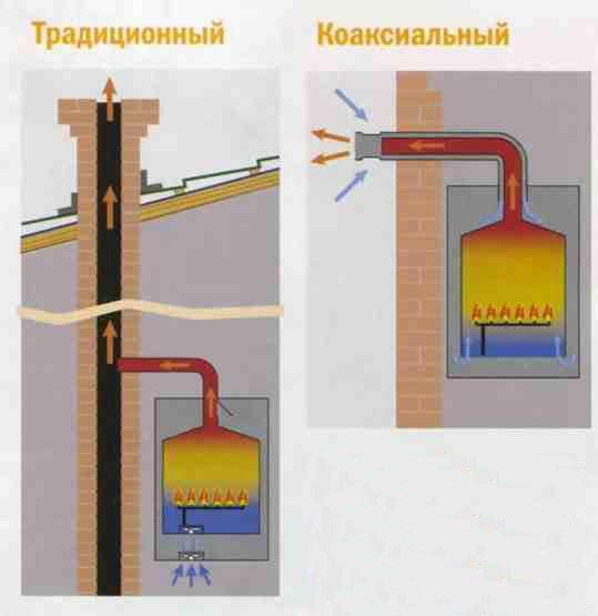 Отличия между выводом обычного и коаксиального дымоходного канала