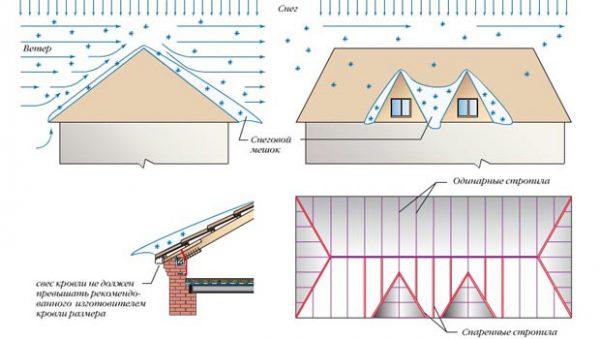 Механизм накопления снежной шапки на крыше