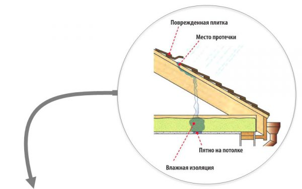 Схема поиска протечек