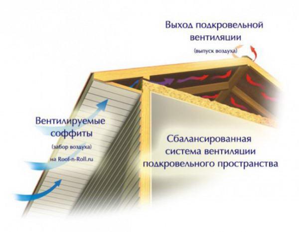 Система вентиляции кровли при установке софитов