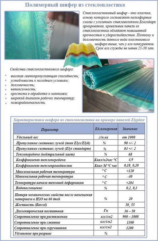 Характеристики кровельного покрытия из стеклопластика