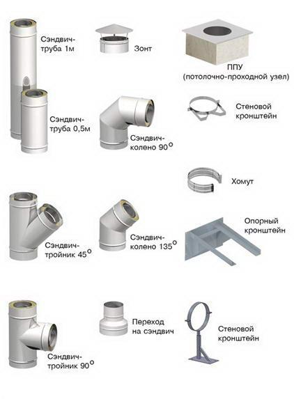 Доборные элементы двухконтурного дымохода