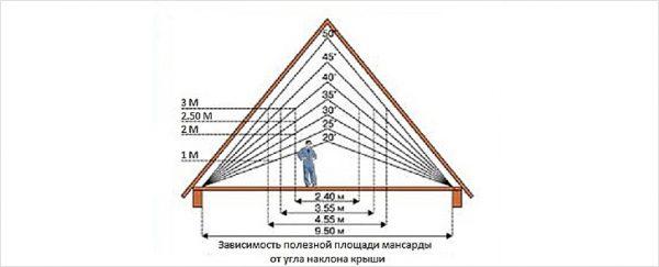 Зависимость полезной площади мансарды от высоты крыши