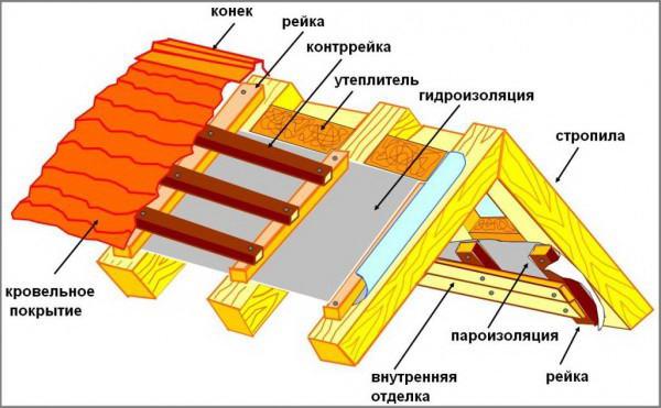Теплоизоляция бани между стропил