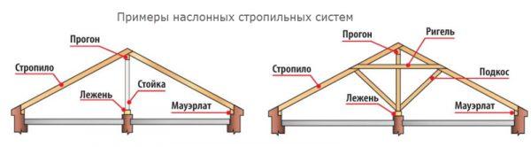 Устройство наслонной стропильной системой