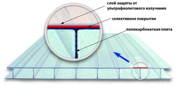 Расположение пленки, блокирующей УФ-лучи