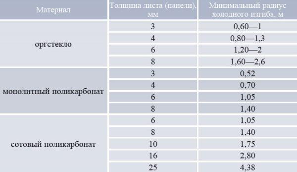 Сравнение характеристик стекла, пластика и акрилового стекла