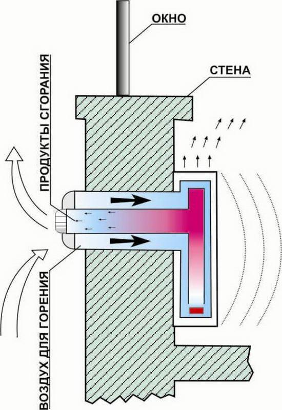 Схема работы коаксиального дымохода