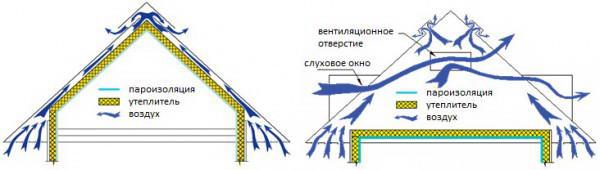 Циркуляция воздуха при естественной и принудительной схеме вентиляции