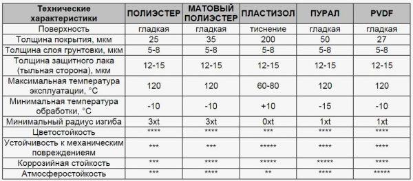 Сравнение характеристик декоративных покрытий
