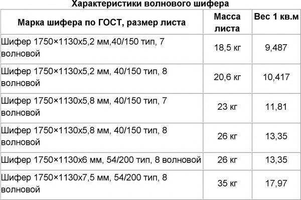 Вес основных марок шифера