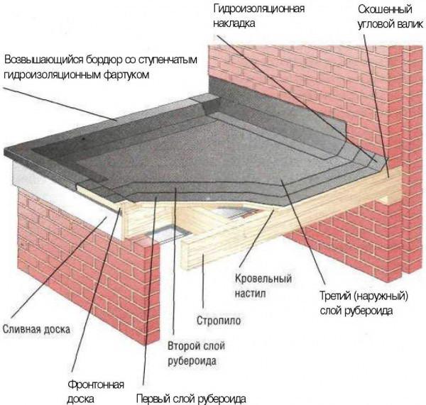 Схема кровельного пирога на основе рубероида