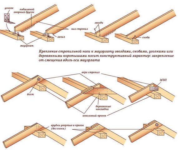 Различные способы крепления стропильных ног