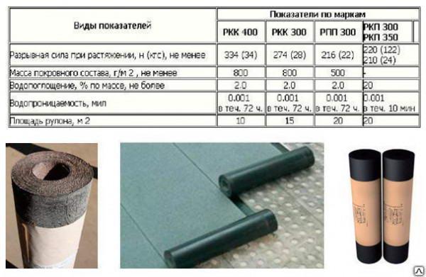 Характеристики основных марок материала