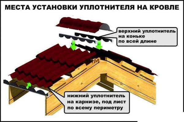 Процесс установки уплотнителей