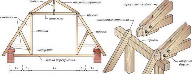 Конструкция стропильной системы ломаной крыши