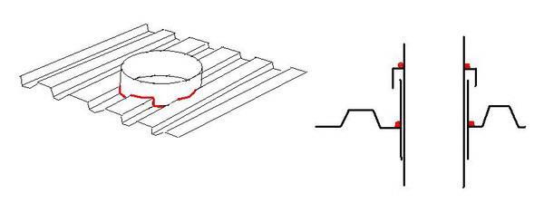 Схема врезки трубы на крыше из профнастила