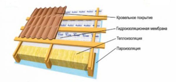 Расположение гидроизоляции кровельного пирога
