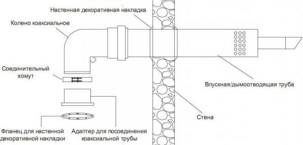 Вывод трубы дымоудаления через стену