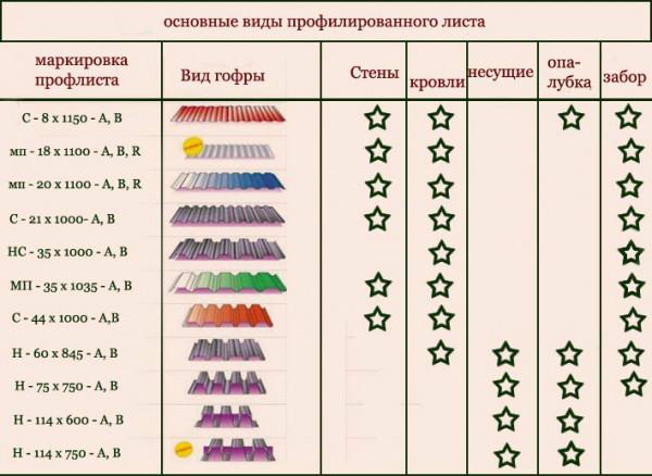 Сферы применения различных марок профнастила