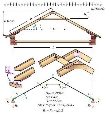 Трехшарнирная арка с ригелем