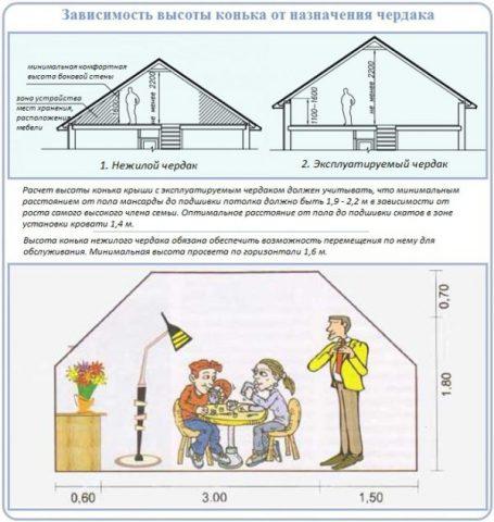 Зависимость высоты крыши от способа использования помещения