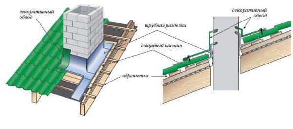 Схема гидроизоляции примыкания кровли к вертикальным поверхностям