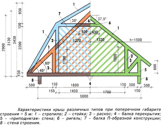 Сравнение площади мансарды в зависимости от формы крыши