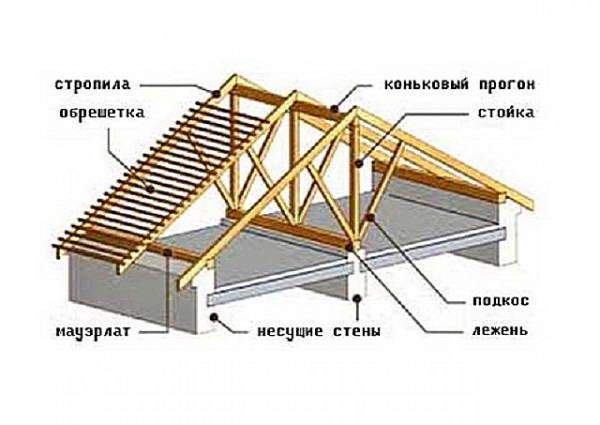 Расположение конька в стропильной системе двухскатной крыши