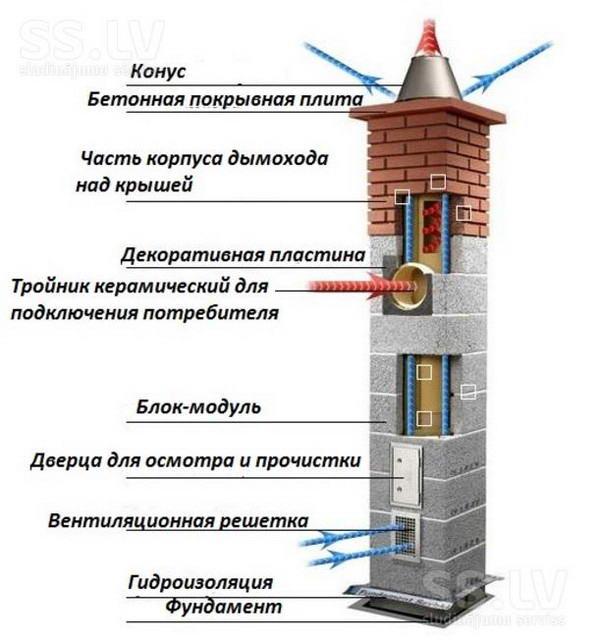 Схема канала дымоудаления из керамических труб