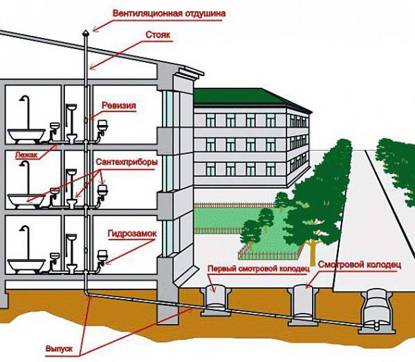 Требования к размещению ливневой канализации