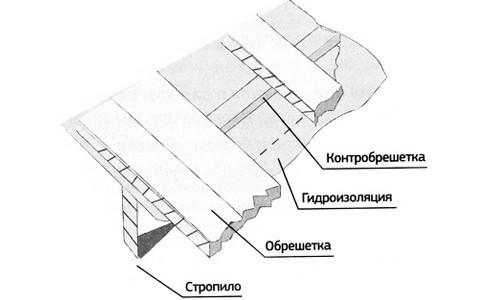 Крепление рубероида