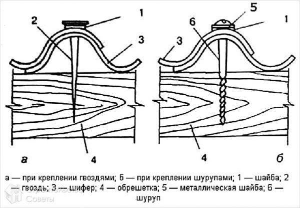 Схема забивания гвоздей