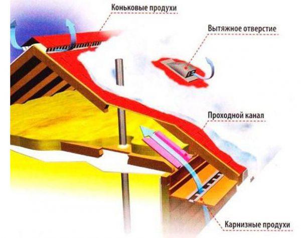 Циркуляция воздуха под крышей в зимнее время
