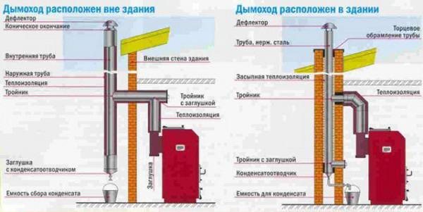 Схема внешнего и внутреннего дымохода