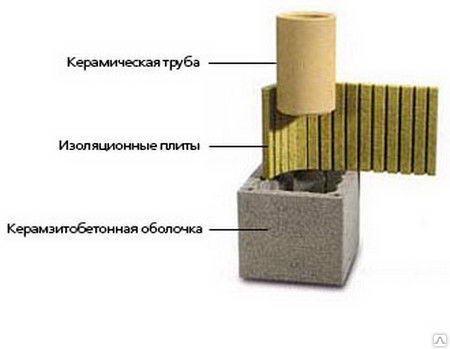 Комплект элементов для сборки дымохода